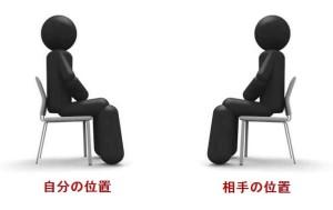 知覚位置+