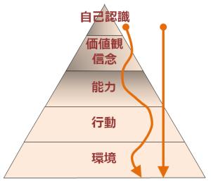 意識の階層